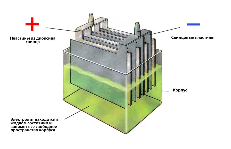Аккумулятор из отрицательных пластин своими руками 80